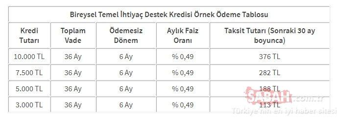 Halkbank destek kredisi başvurusu sorgulama ekranı! 10 bin TL Halkbank Bireysel Temel İhtiyaç Destek Kredisi başvurusu yap!