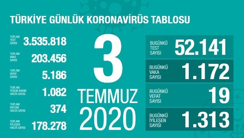 Son dakika haber: 4 Temmuz Türkiye corona ölü ve vaka sayısı kaç oldu? Sağlık Bakanlığı Covid 19 tablosu ile Türkiye corona virüsü ölü ve vaka sayısı son durum