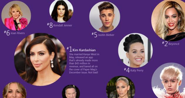 2014 yılının internette en çok arananları