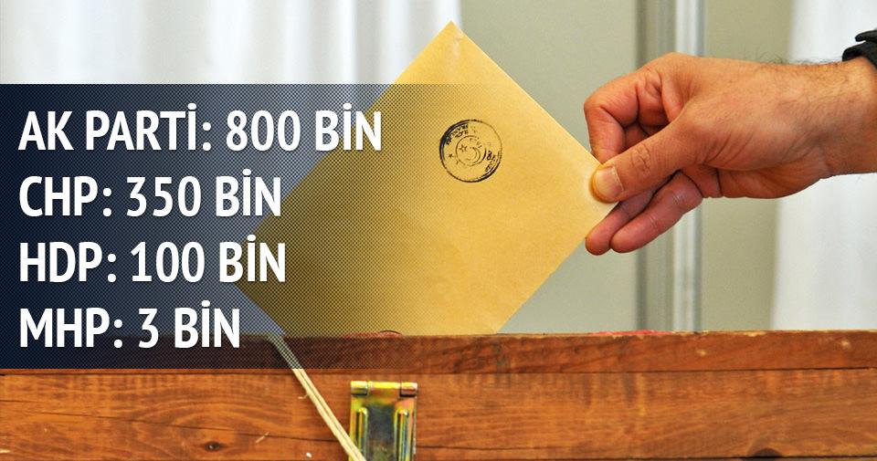 AK Parti'de 800 bin görevli