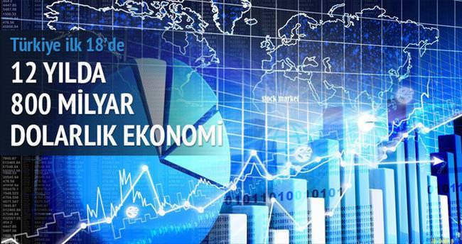 800 milyar dolarlık ekonomi