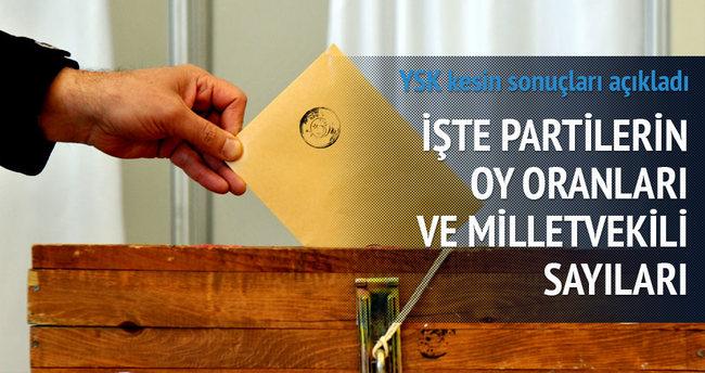 YSK seçim sonuçlarını açıkladı