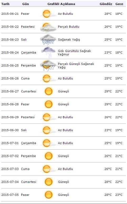 15 günlük hava durumu - En Son Haber