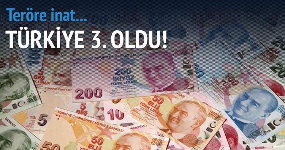 Türkiye büyümede Avrupa üçüncüsü