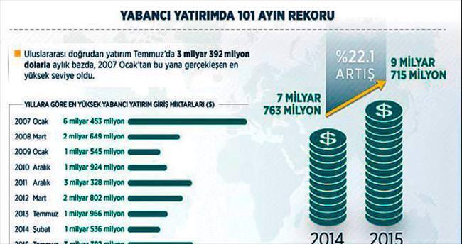 Yabancı yatırımda 8 yılın rekoru