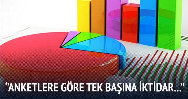 Yalçın Akdoğan ''Anketlere göre tek başına iktidar...''