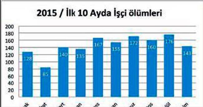 Ekimde en fazla işçi ölümü İzmir'de