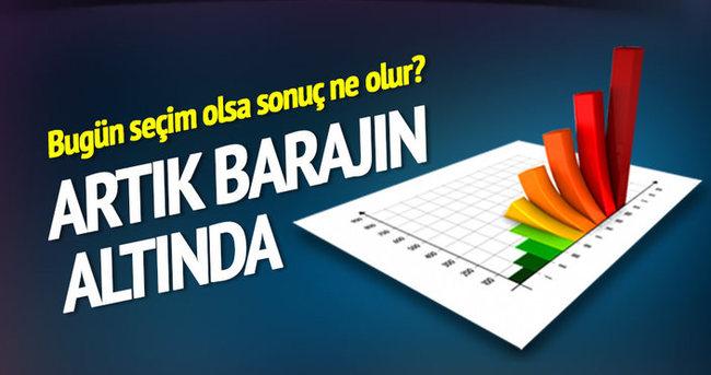 HDP artık barajın altında!