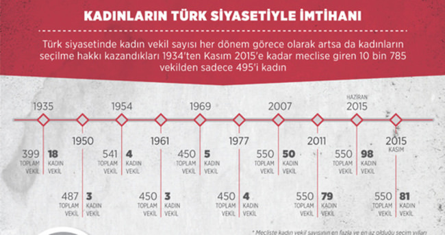 Kadınların Türk siyasetiyle imtihanı