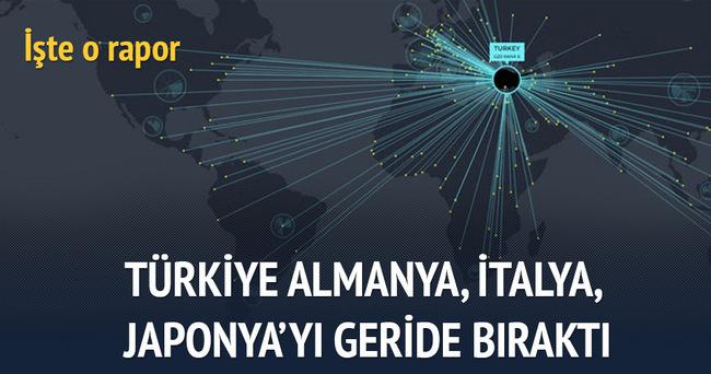 Türkiye; Almanya, İtalya, Japonya gibi dünya devlerini arkada bıraktı!