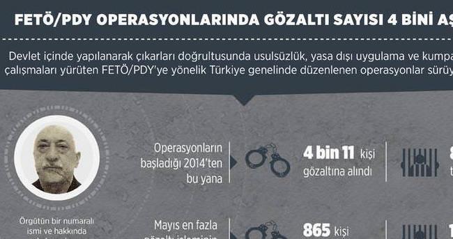 FETÖ/PDY operasyonlarınnda gözaltı sayısı 4 bini aştı