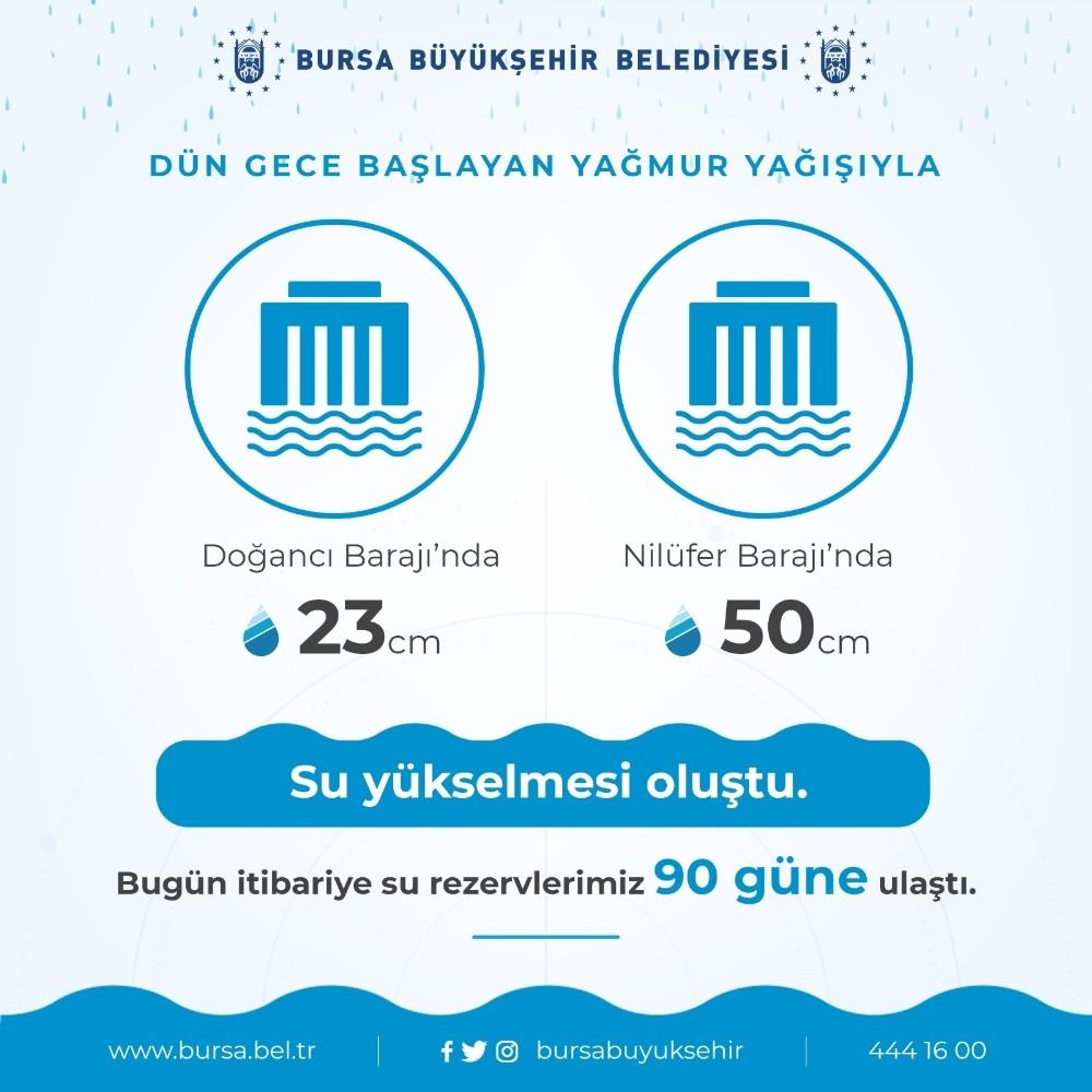 Yağmur ve kar yağışları barajlarda su seviyesini yükseltti